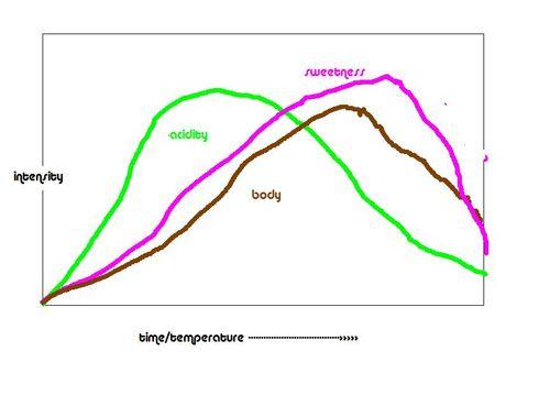 Roast curve