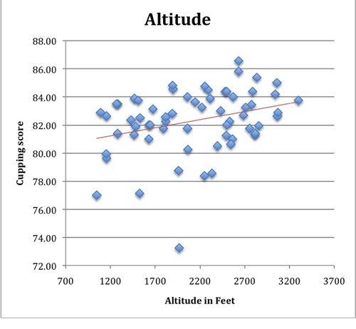Altitude all